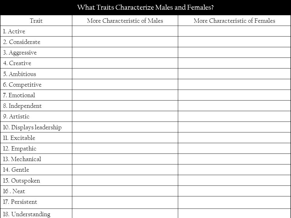 What Traits Characterize Males and Females