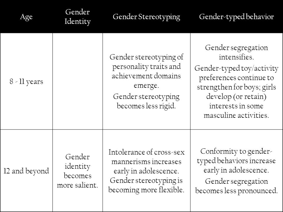 Gender-typed behavior