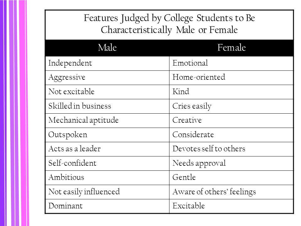 Features Judged by College Students to Be Characteristically Male or Female