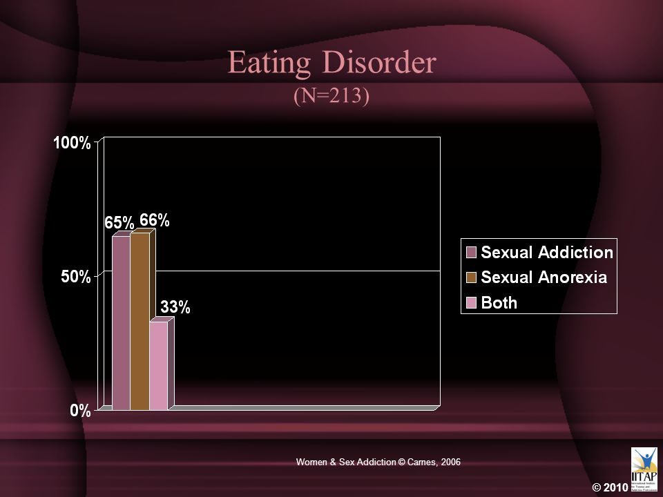 Women & Sex Addiction © Carnes, 2006