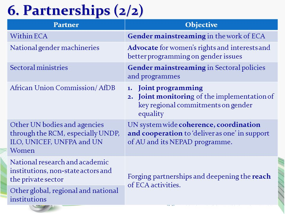 6. Partnerships (2/2) Partner Objective Within ECA