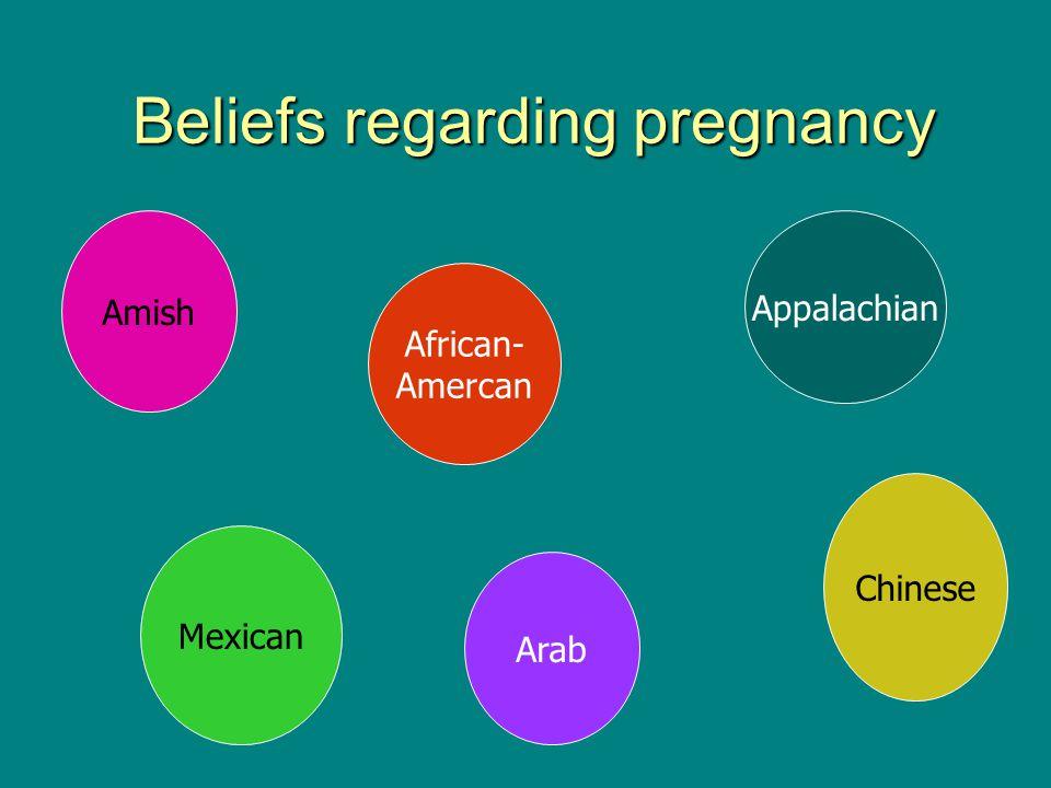 Beliefs regarding pregnancy