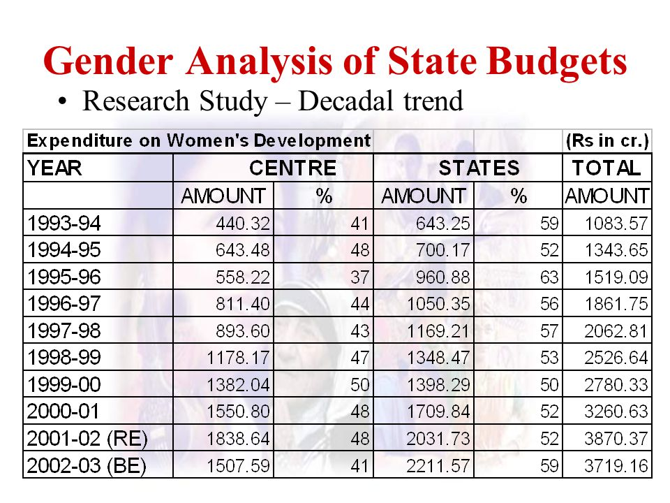 Gender Analysis of State Budgets