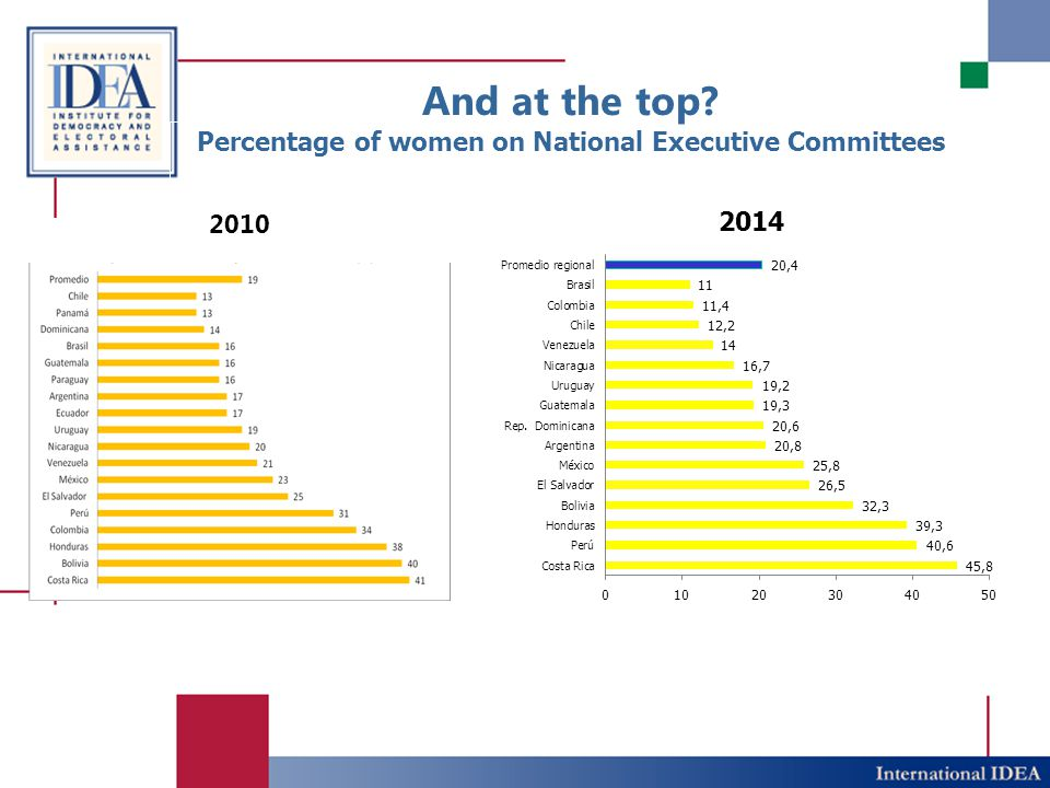 And at the top Percentage of women on National Executive Committees