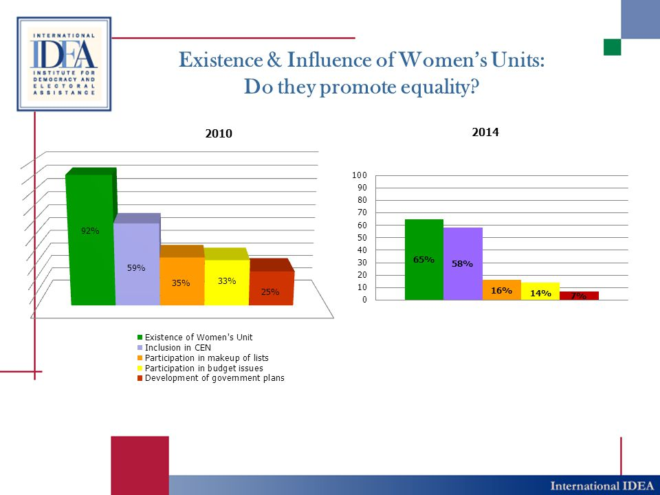 Existence & Influence of Women's Units: Do they promote equality