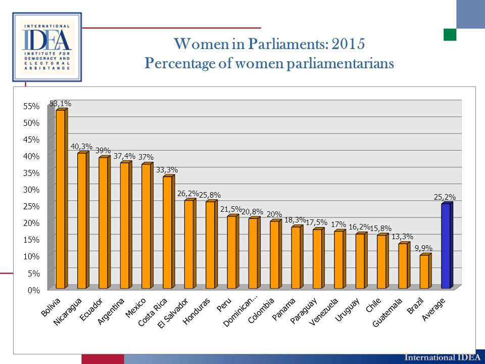 Women in Parliaments: 2015 Percentage of women parliamentarians