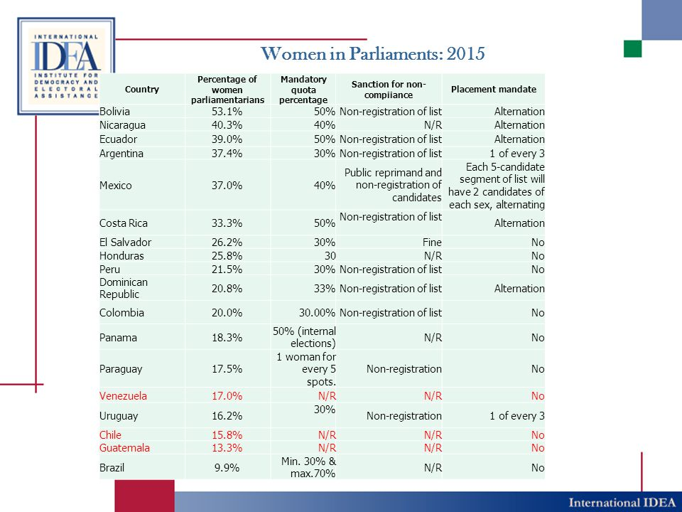 Women in Parliaments: 2015 Bolivia 53.1% 50% Non-registration of list