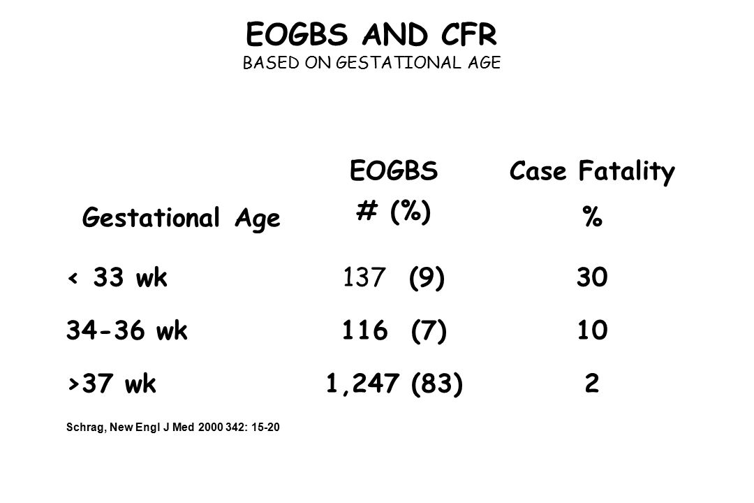 EOGBS AND CFR BASED ON GESTATIONAL AGE