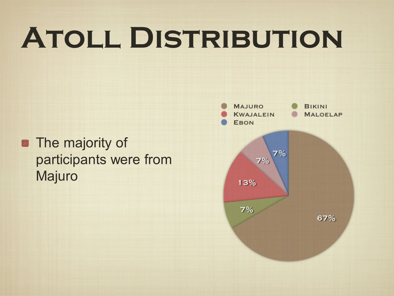 Atoll Distribution The majority of participants were from Majuro