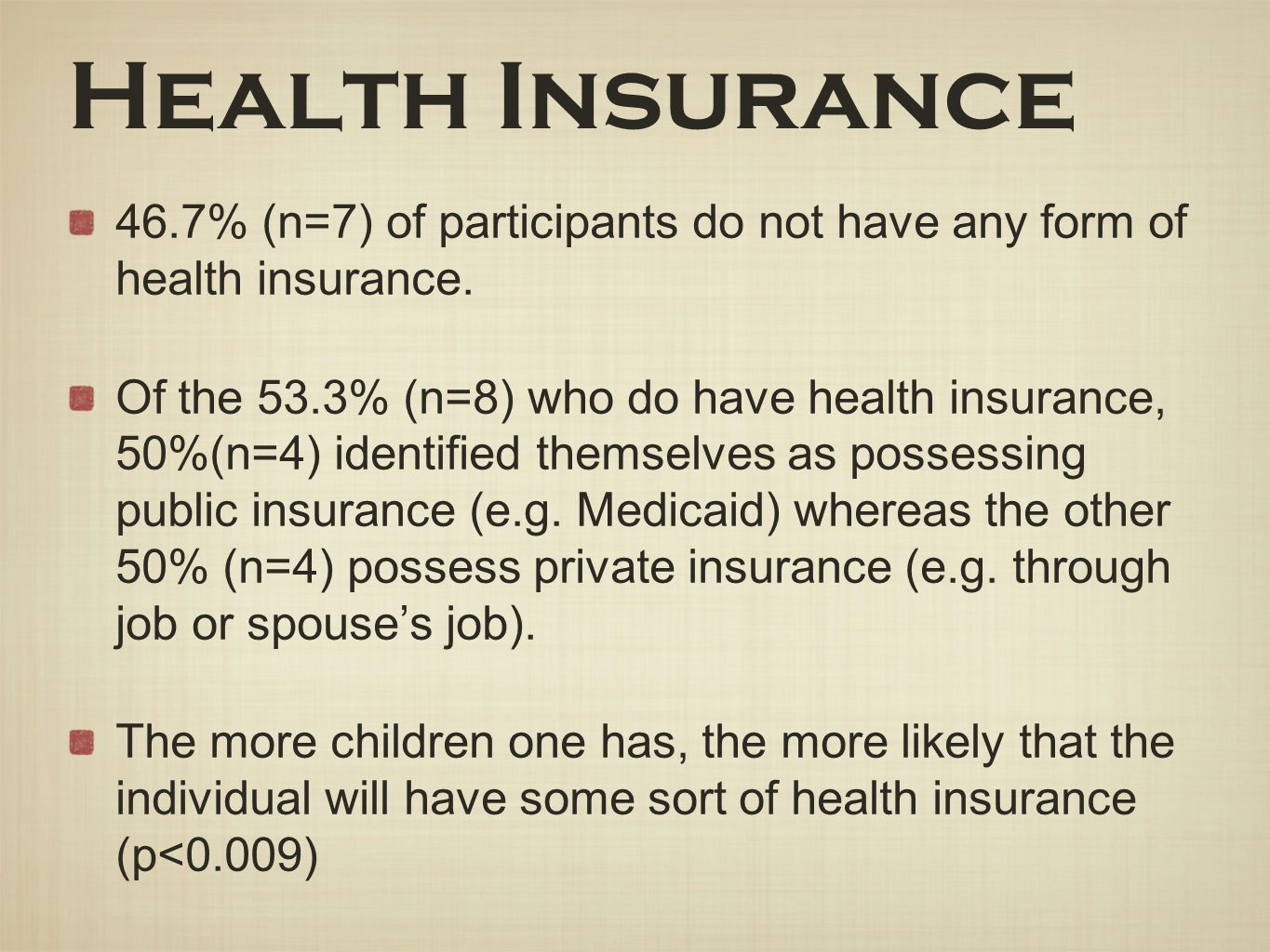 Health Insurance 46.7% (n=7) of participants do not have any form of health insurance.