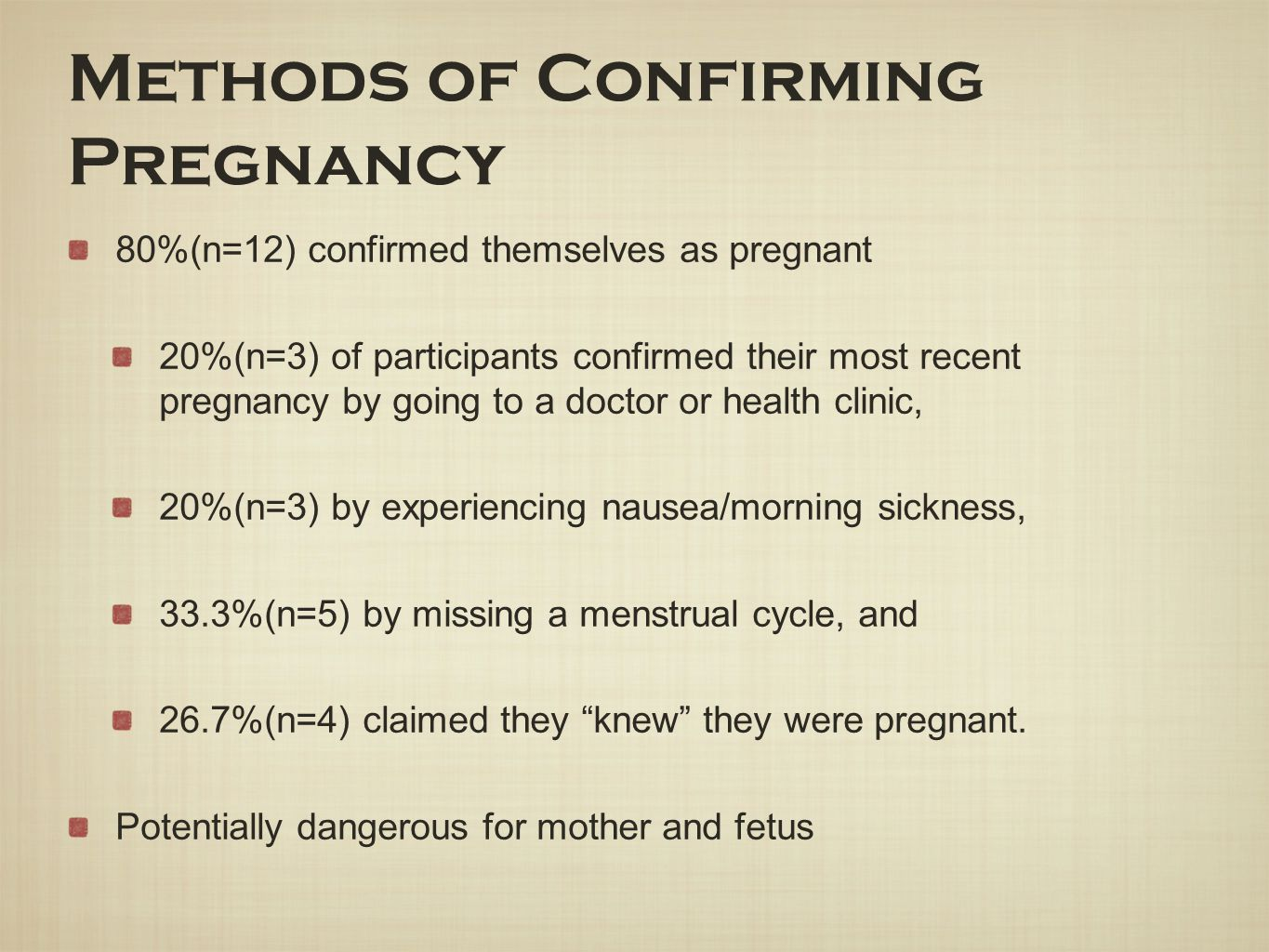 Methods of Confirming Pregnancy