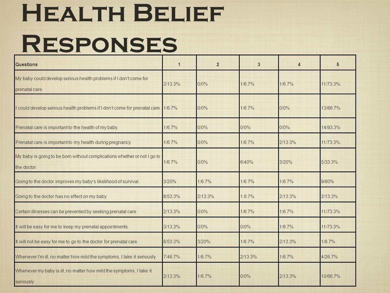 Health Belief Responses