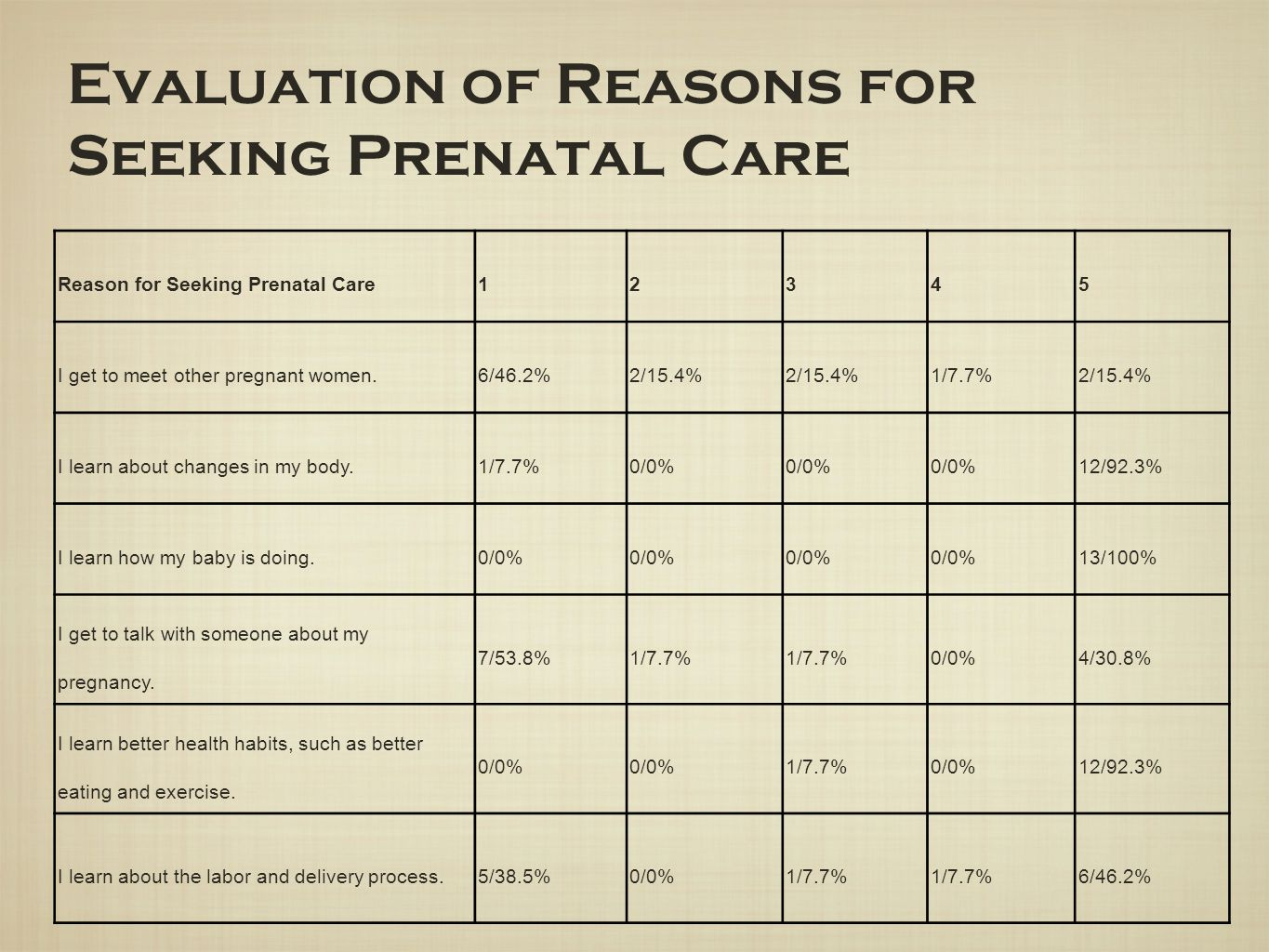Evaluation of Reasons for Seeking Prenatal Care