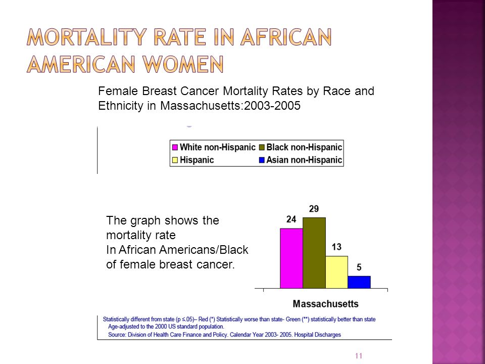 Mortality Rate in African American women