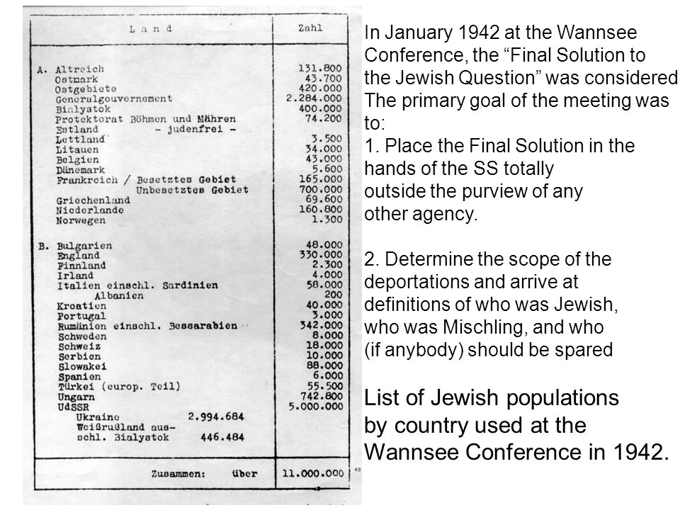 List of Jewish populations by country used at the
