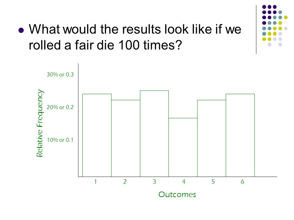What would the results look like if we rolled a fair die 100 times