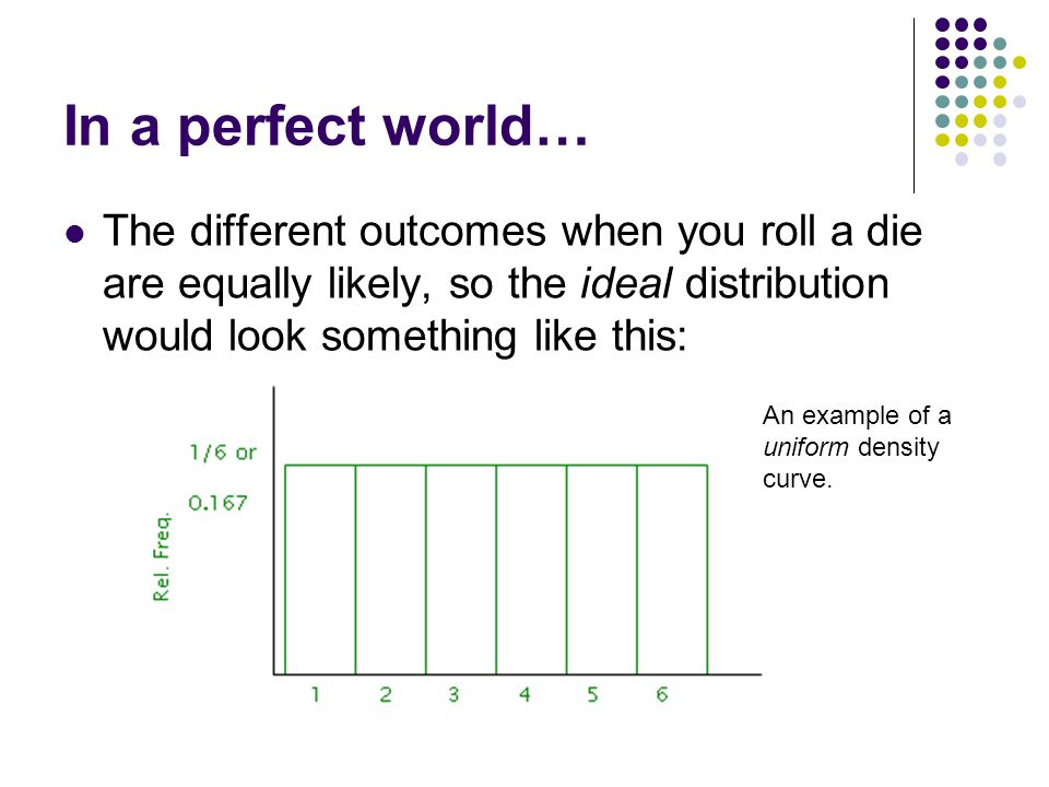 In a perfect world… The different outcomes when you roll a die are equally likely, so the ideal distribution would look something like this: