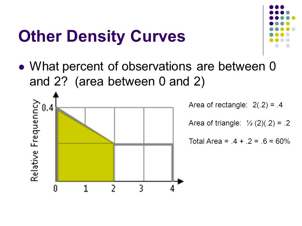 Other Density Curves What percent of observations are between 0 and 2 (area between 0 and 2) Area of rectangle: 2(.2) = .4.