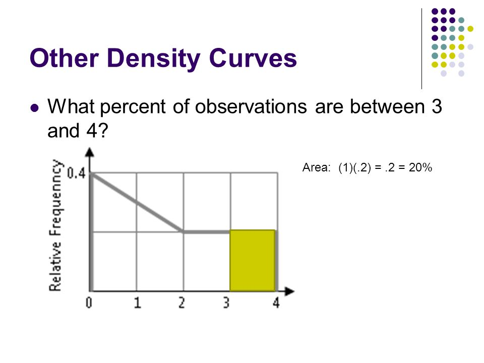 Other Density Curves What percent of observations are between 3 and 4