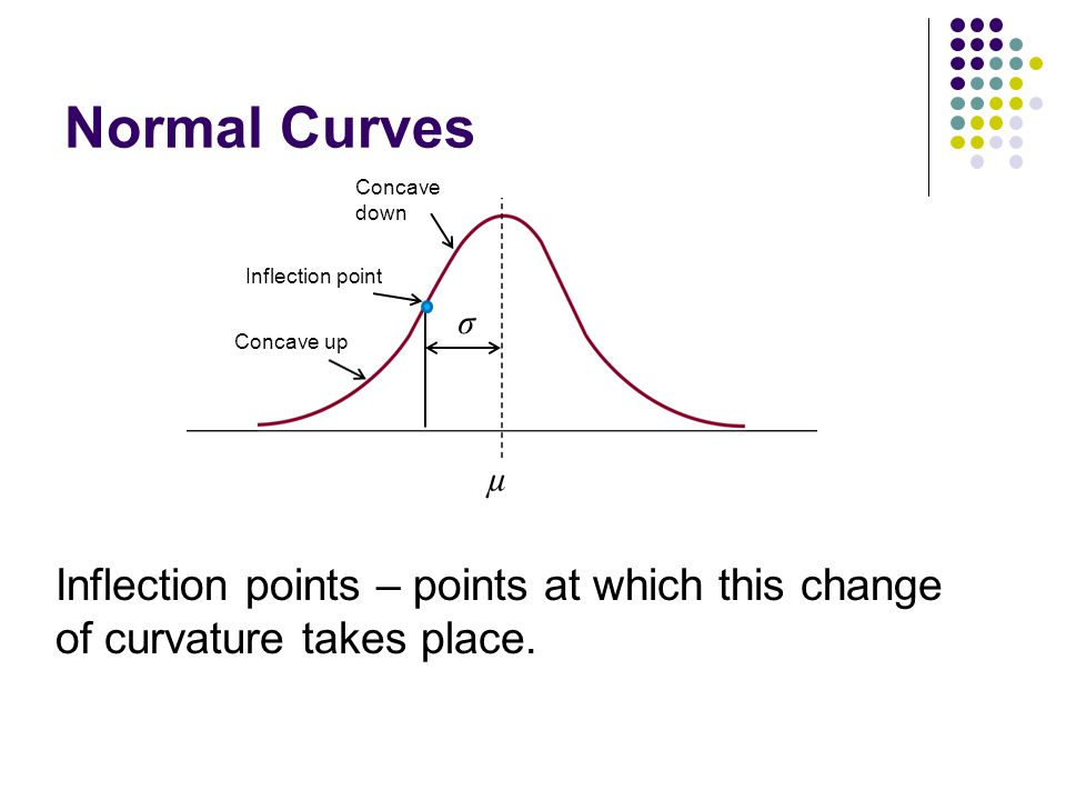 Normal Curves Concave down. Inflection point. σ.