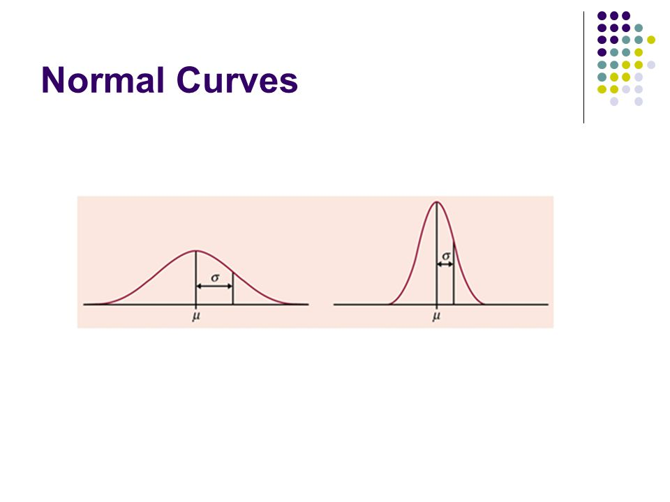 Normal Curves Larger std. dev. = more spread out, Smaller std. dev. = more pulled in