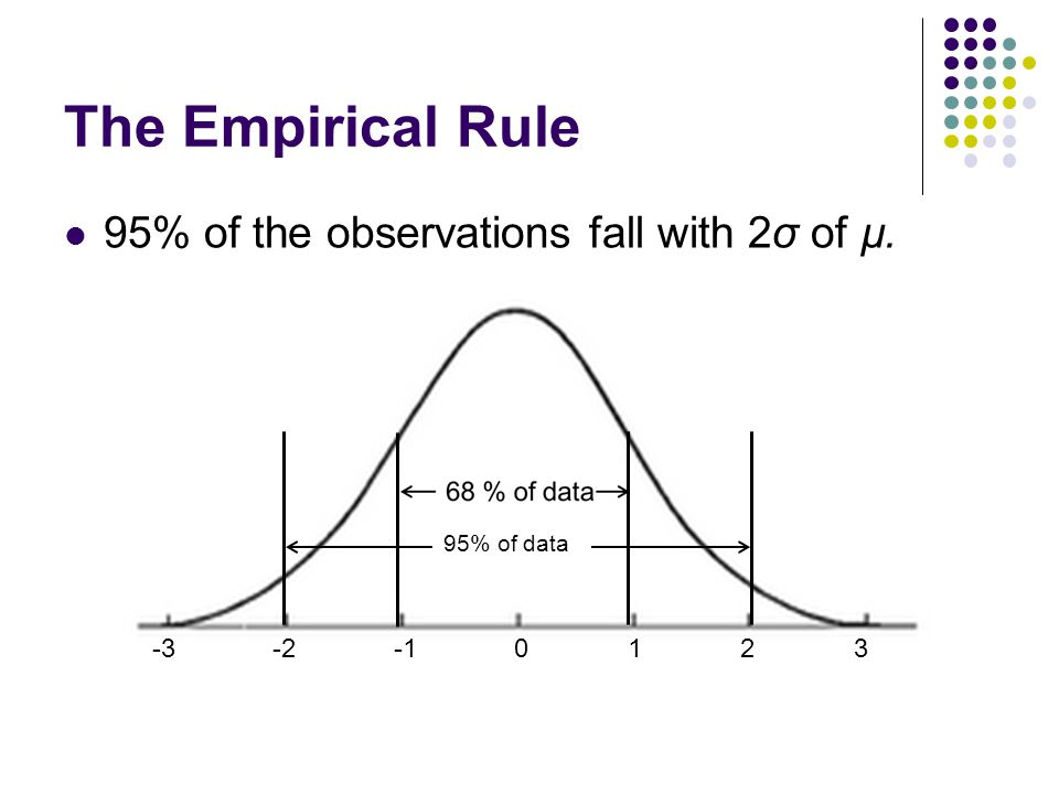 The Empirical Rule 95% of the observations fall with 2σ of µ.