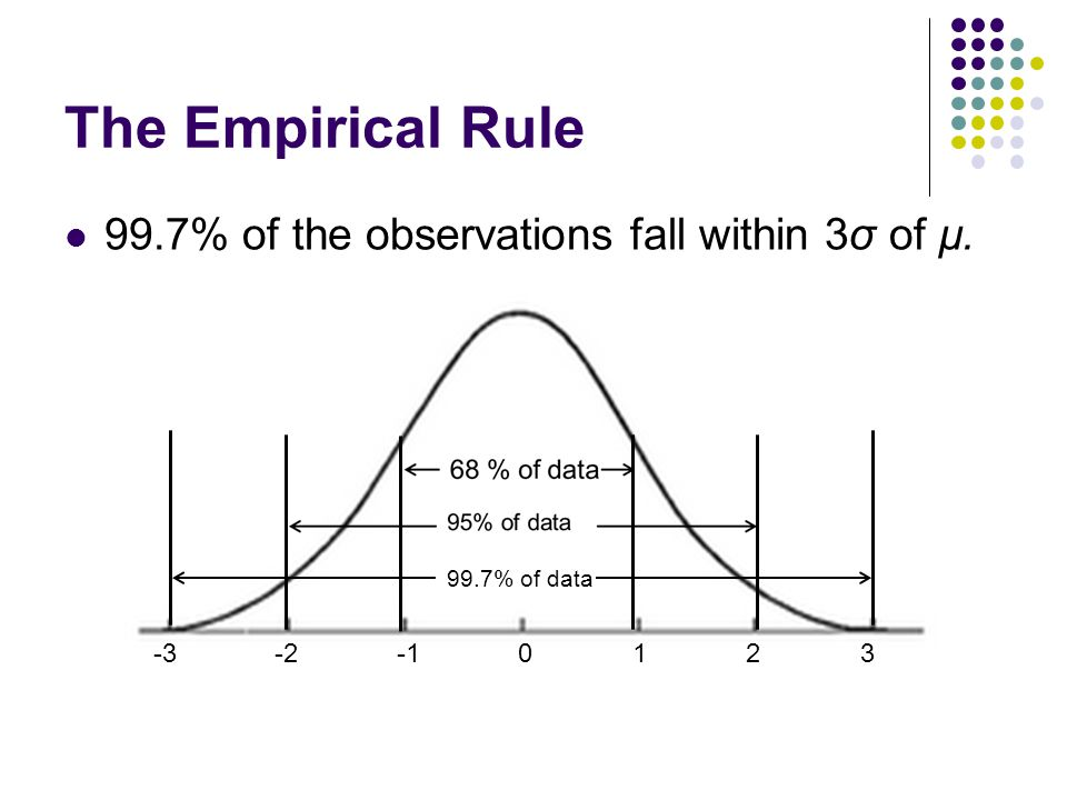 The Empirical Rule 99.7% of the observations fall within 3σ of µ.