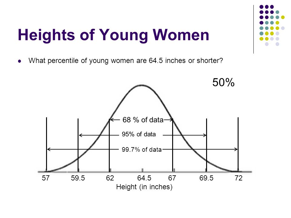 Heights of Young Women 50%