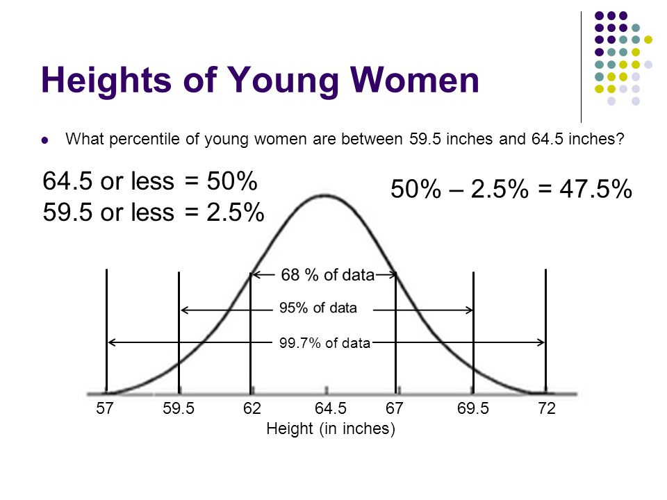 Heights of Young Women 64.5 or less = 50% 50% – 2.5% = 47.5%