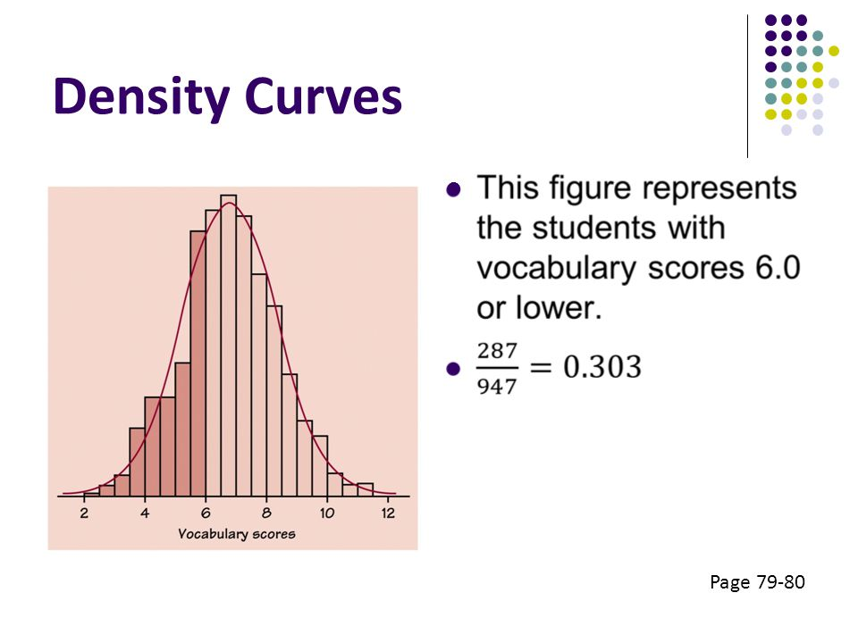 Density Curves Eyes respond to the areas of the bars in a histogram. Bar areas represent proportions of the observations.