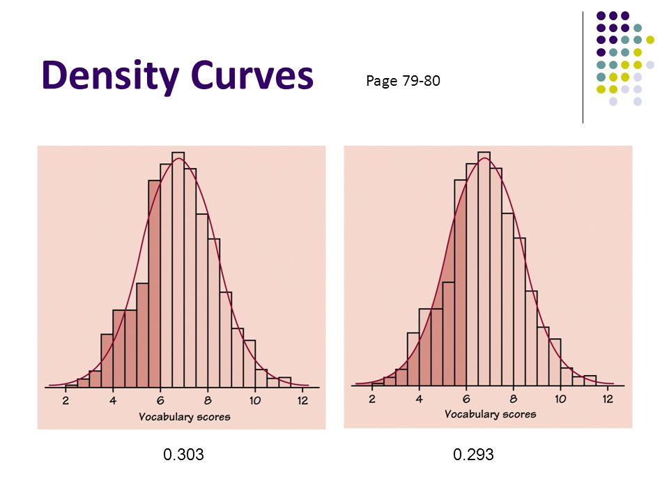 Density Curves Page 79-80.