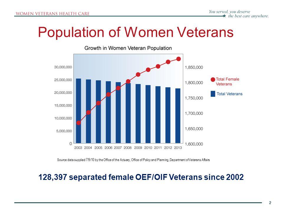 Population of Women Veterans