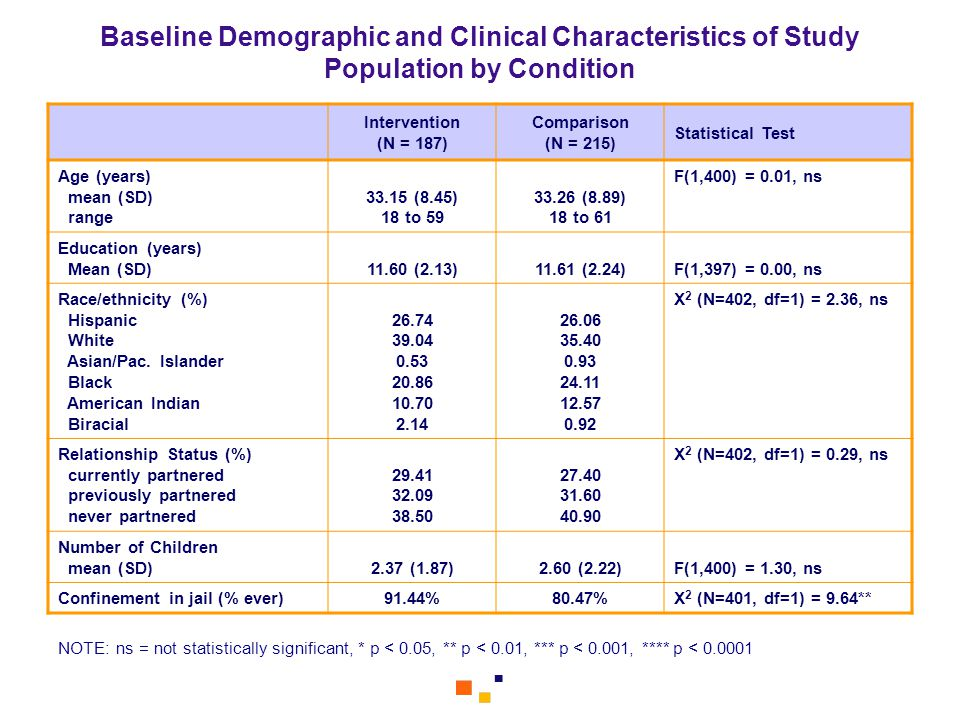 Baseline Demographic and Clinical Characteristics of Study Population by Condition