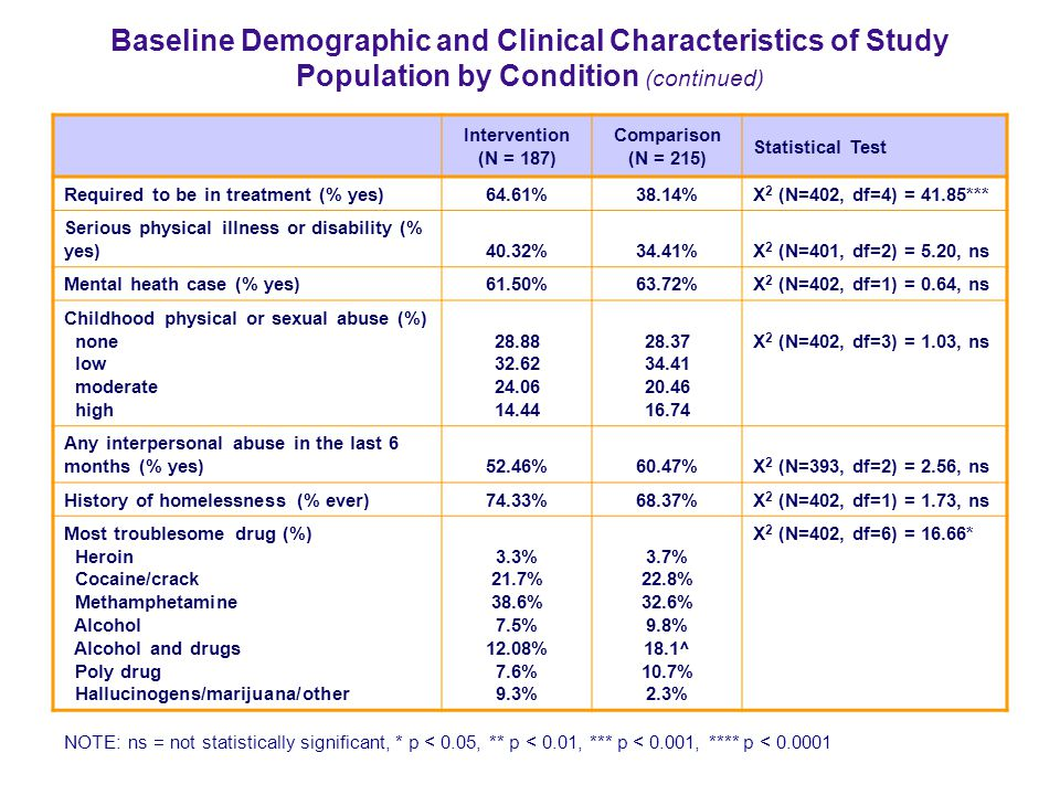 Baseline Demographic and Clinical Characteristics of Study Population by Condition (continued)