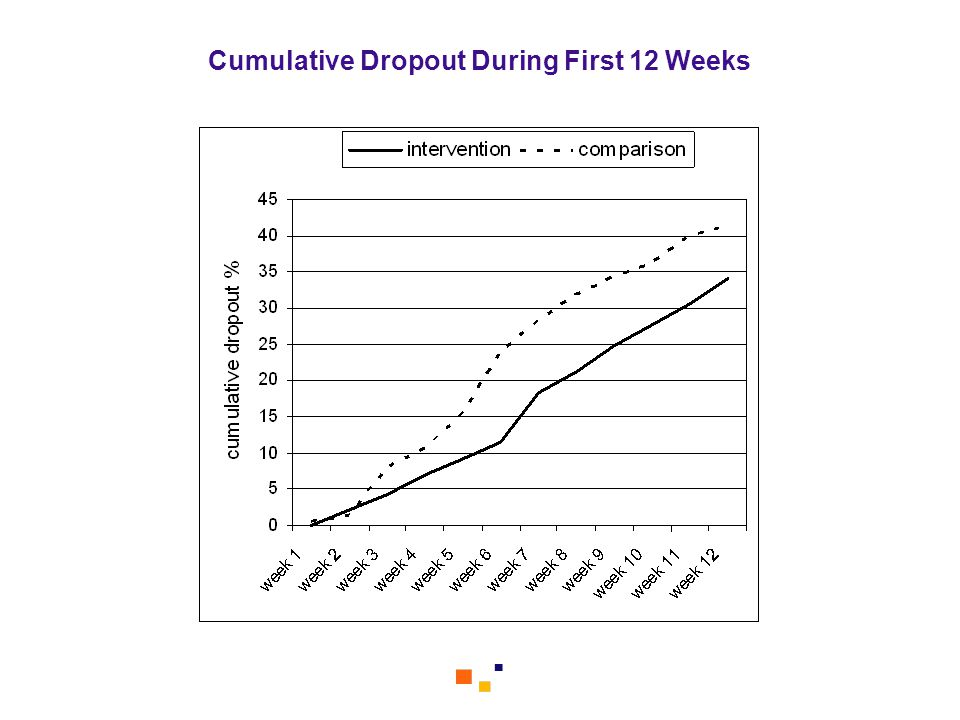 Cumulative Dropout During First 12 Weeks