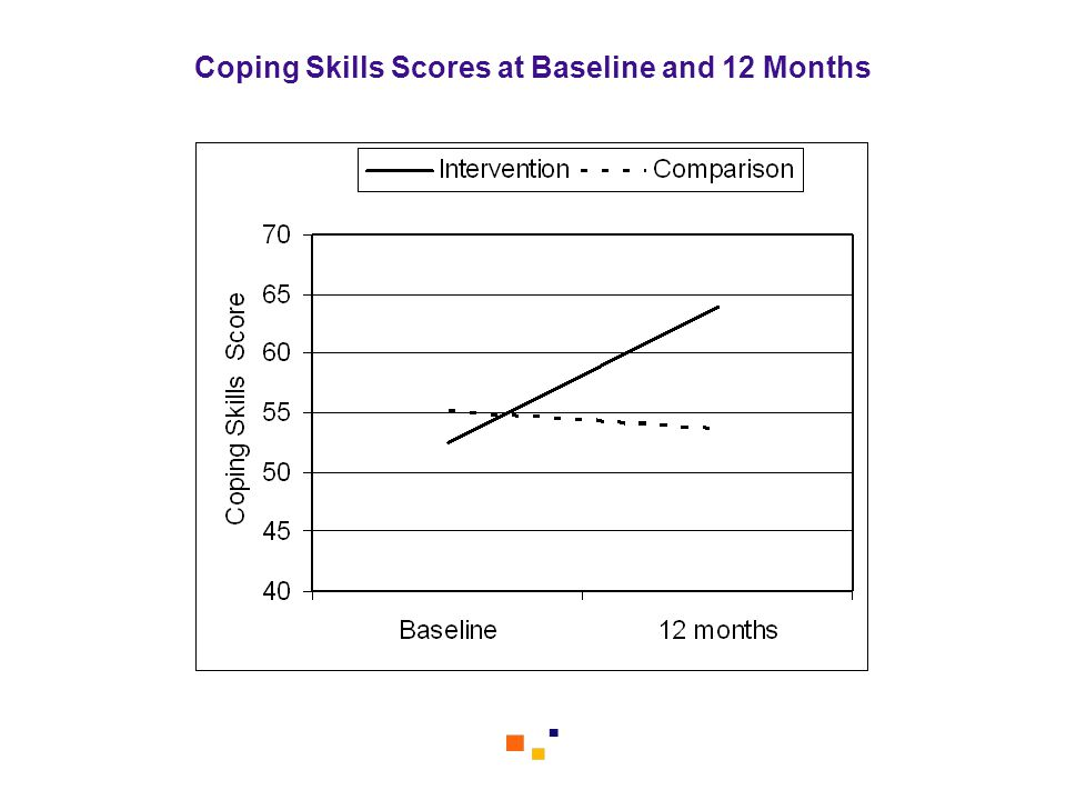 Coping Skills Scores at Baseline and 12 Months