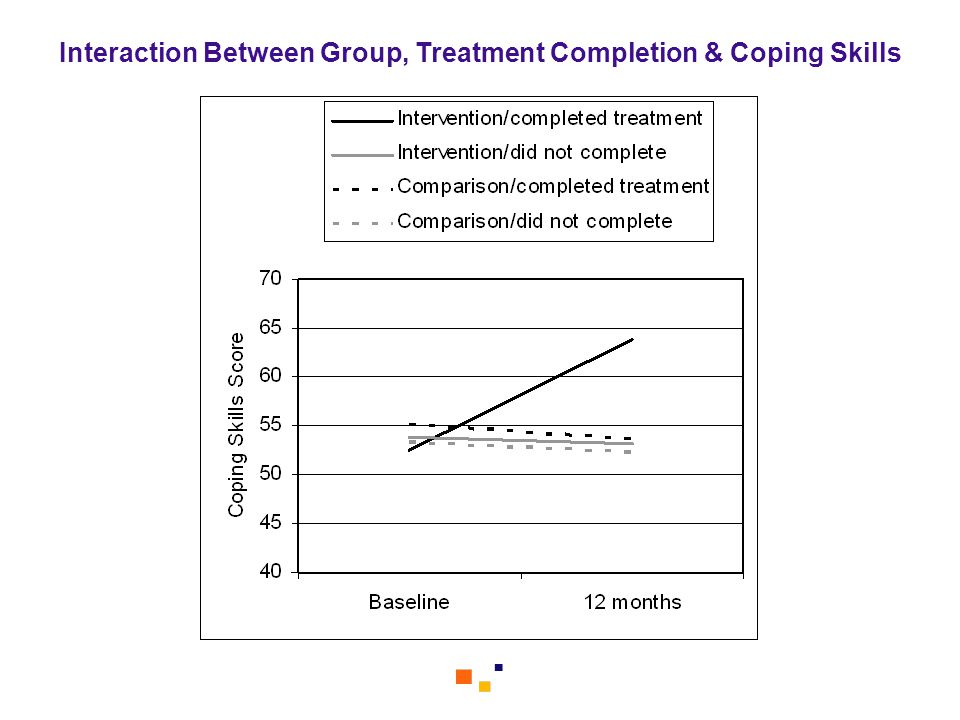 Interaction Between Group, Treatment Completion & Coping Skills