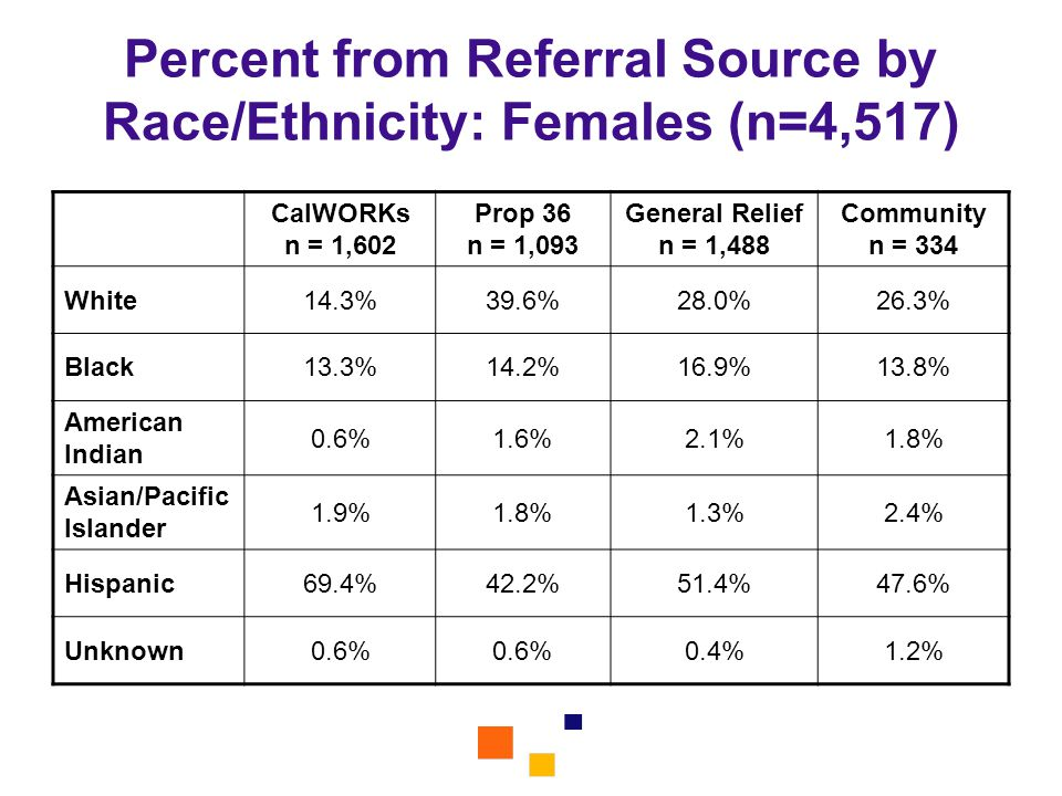 Percent from Referral Source by Race/Ethnicity: Females (n=4,517)