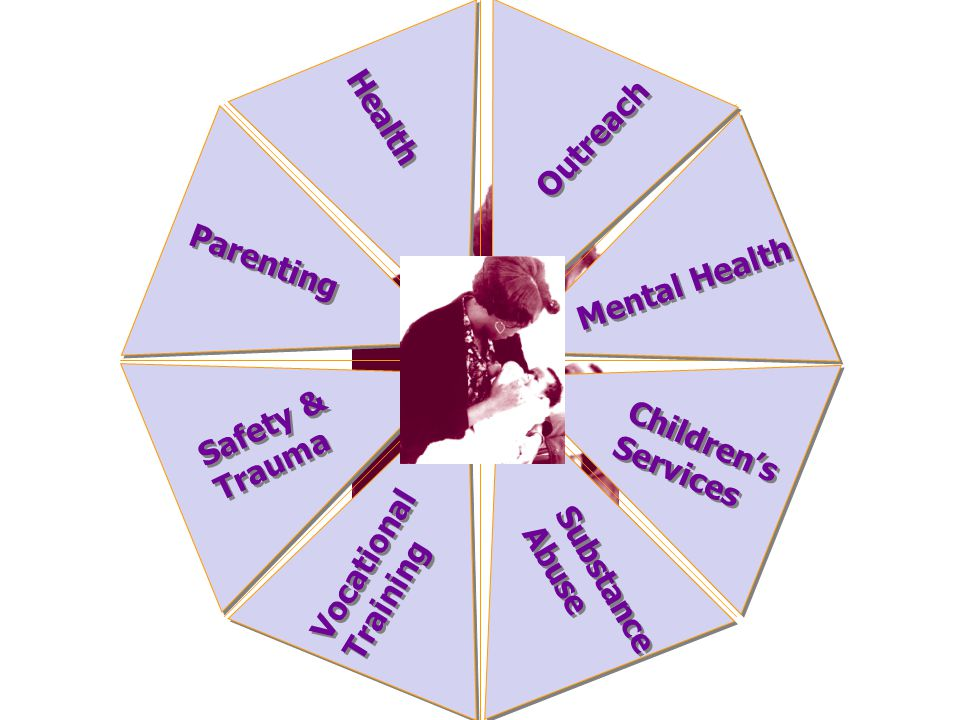 Outreach Health. Parenting. Mental Health. Safety & Trauma. Children's. Services. Vocational.