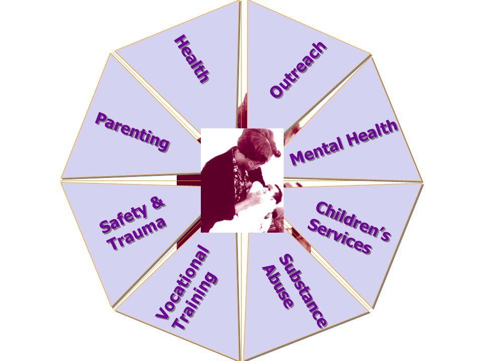 Outreach Health. Parenting. Mental Health. Safety & Trauma. Children's. Services. Vocational.