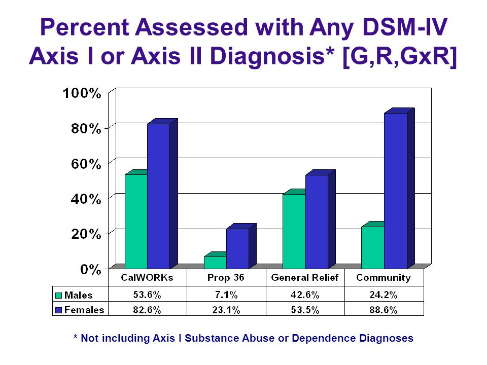 * Not including Axis I Substance Abuse or Dependence Diagnoses