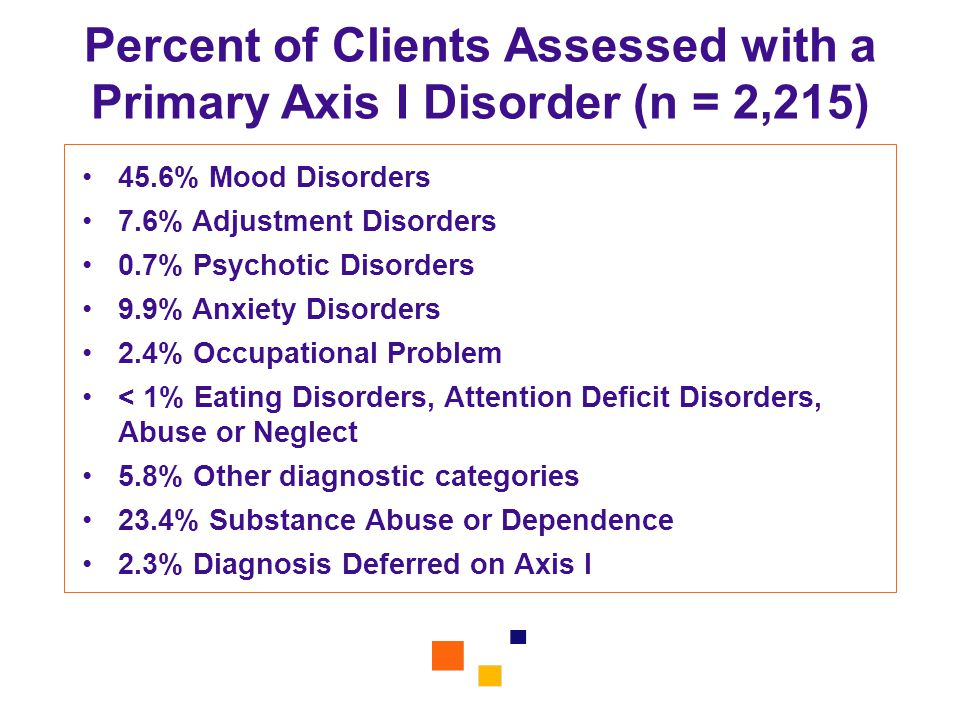 Percent of Clients Assessed with a Primary Axis I Disorder (n = 2,215)