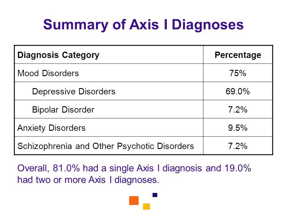 Summary of Axis I Diagnoses