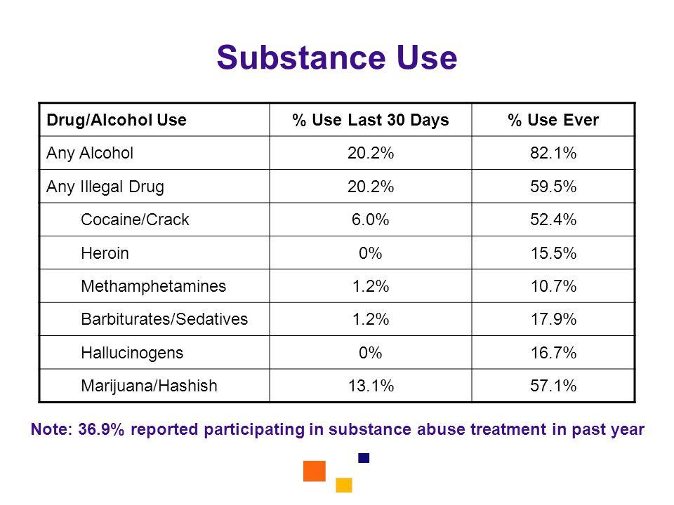 Substance Use Drug/Alcohol Use % Use Last 30 Days % Use Ever