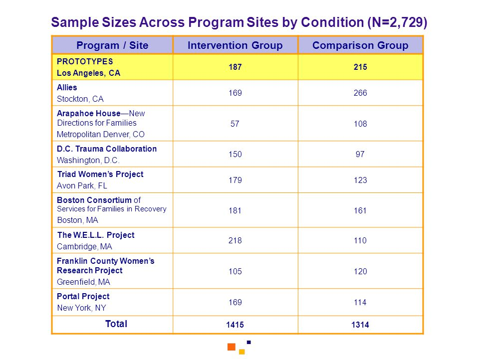 Sample Sizes Across Program Sites by Condition (N=2,729)