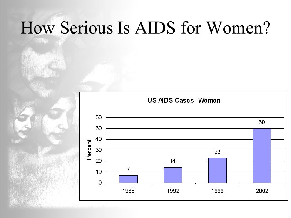 How Serious Is AIDS for Women
