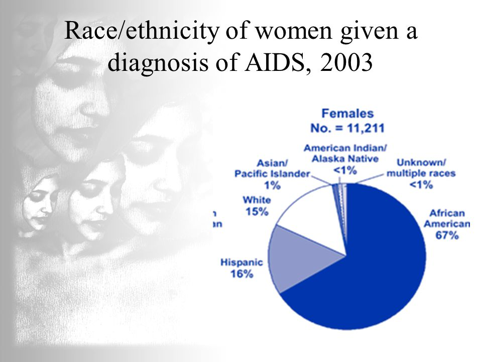 Race/ethnicity of women given a diagnosis of AIDS, 2003