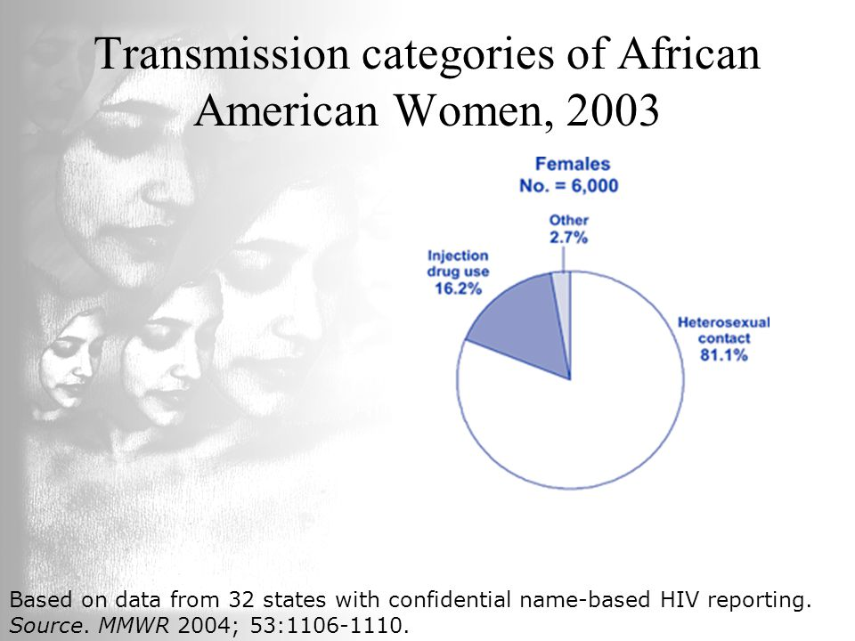Transmission categories of African American Women, 2003