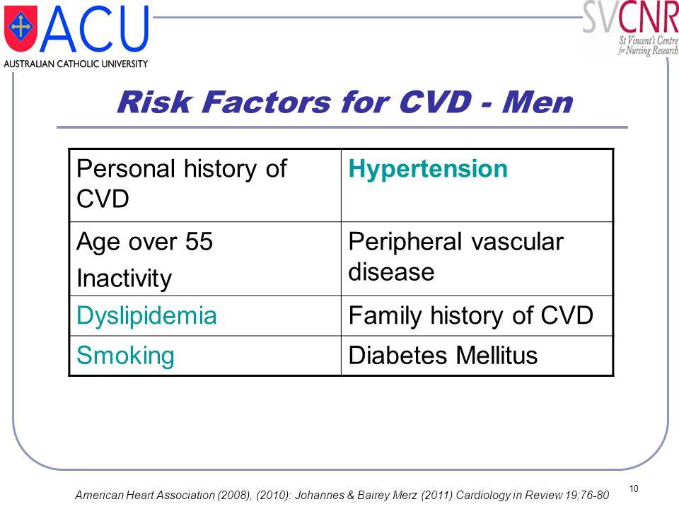 Risk Factors for CVD - Men