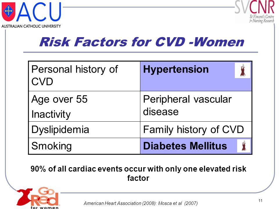 Risk Factors for CVD -Women